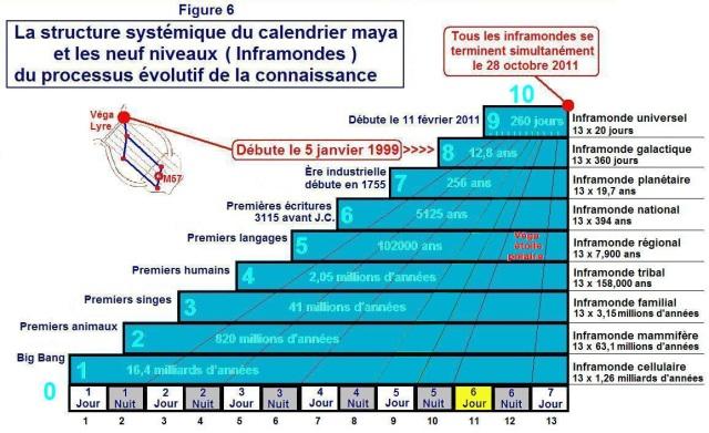 la structure systémique du calendrier maya